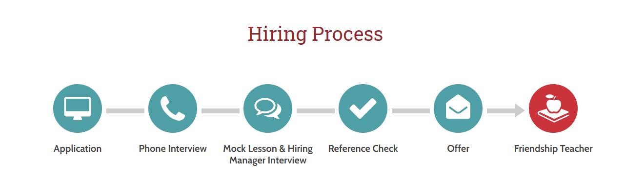 Hiring Process FPCS